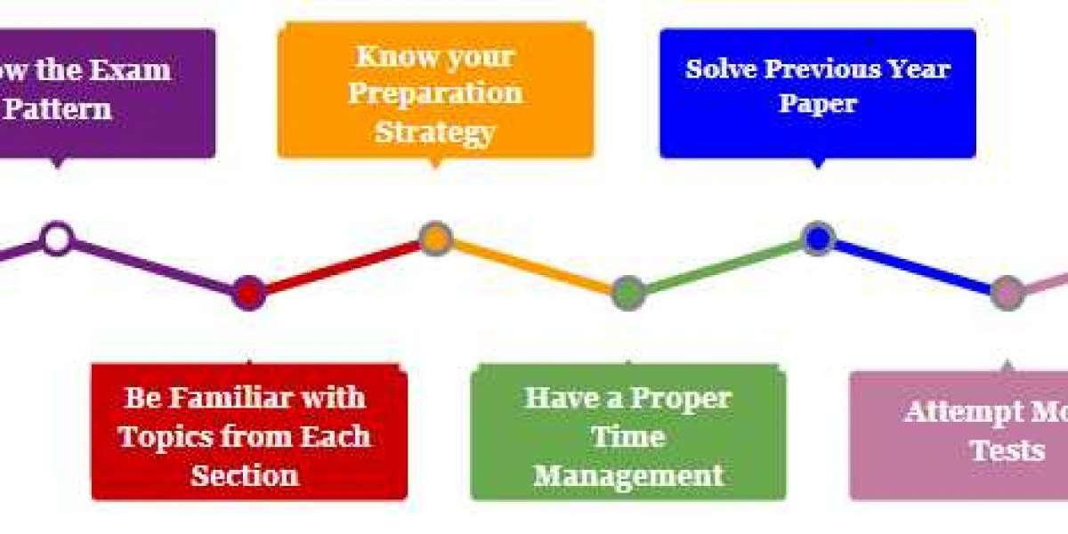RBI Grade B Preparation Tips